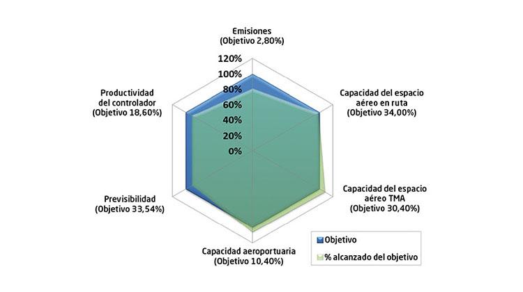 OBJETIVOS PLANIFICADOS. En el gráfico superior se pueden observar, en forma de hexágono, las seis áreas de rendimiento que SESAR propone medir para evaluar el éxito del trabajo realizado. Siendo el hexágono azul representativo de los objetivos iniciales de SESAR, el verde muestra el alto grado de consecución logrado hacia 2015, cuando todavía faltaba un año de desarrollo.